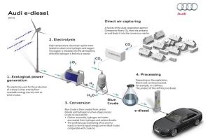 CO2 to e-diesel infographic