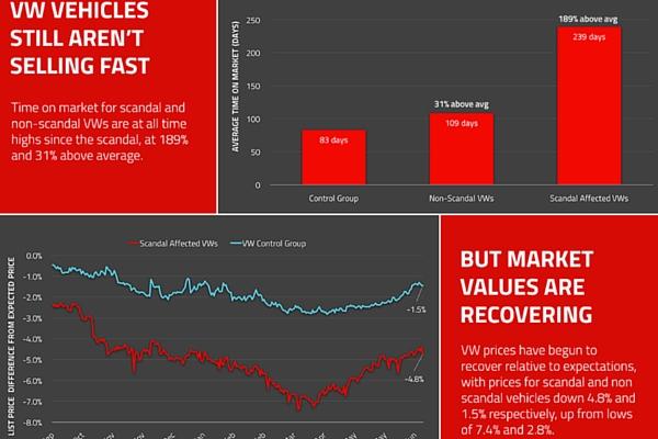 Autolist July 2016 VW values infographic